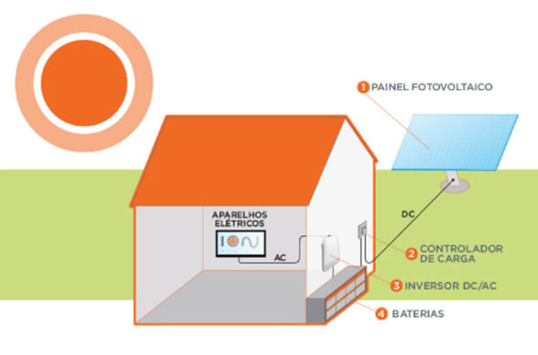 Sistema Autônomo de Energia Solar Fotovoltaica